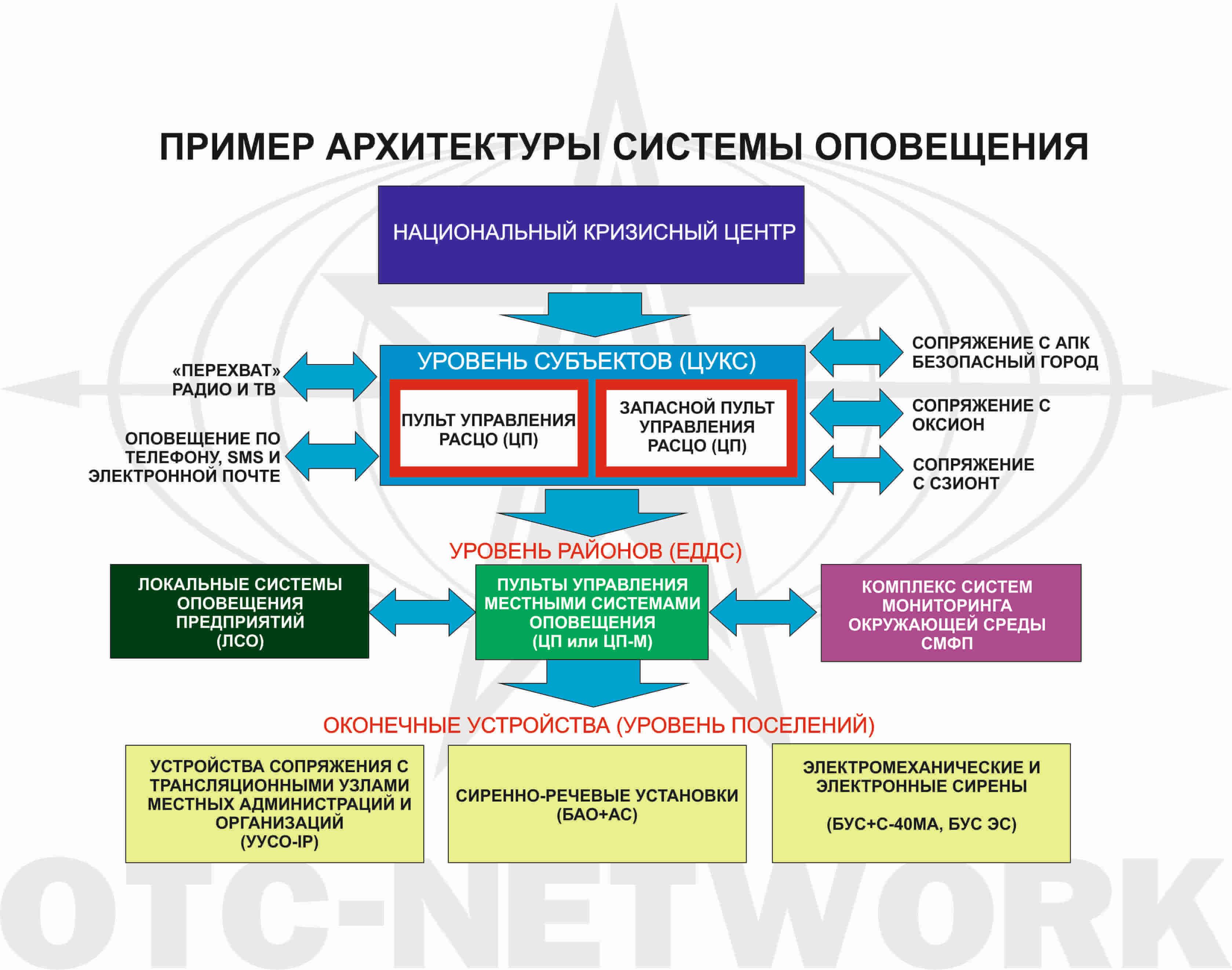 Комплекс программно-аппаратных средств оповещения  (КПАСО)
